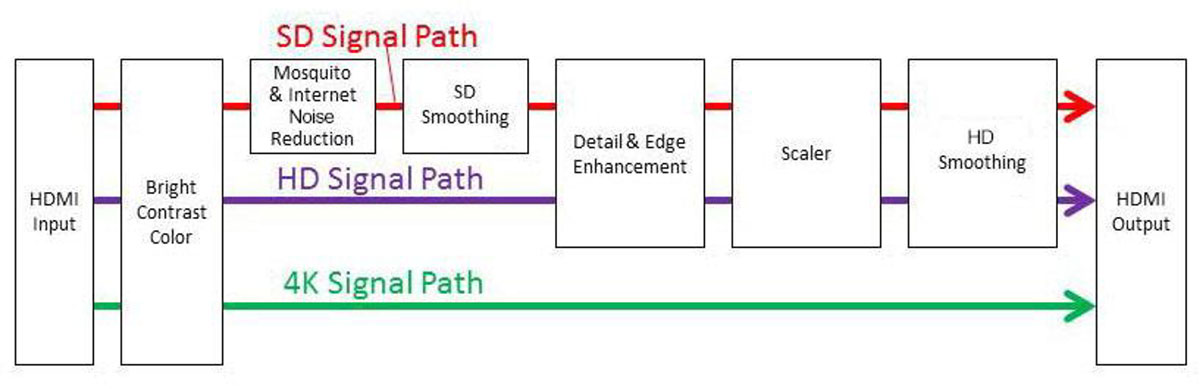 DVDO iScan Mini Signal Path