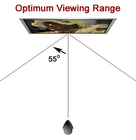 http://www.hdtvsolutions.com/images/articles/Sanyo42LM4WPN_ViewingAngle.jpg