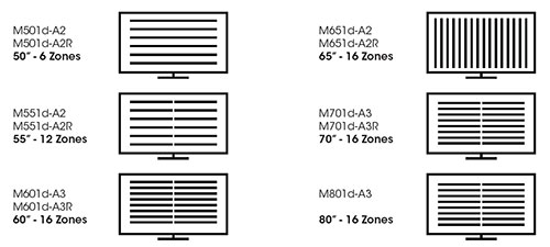VIZIO M-Series Smart Dimming Zones